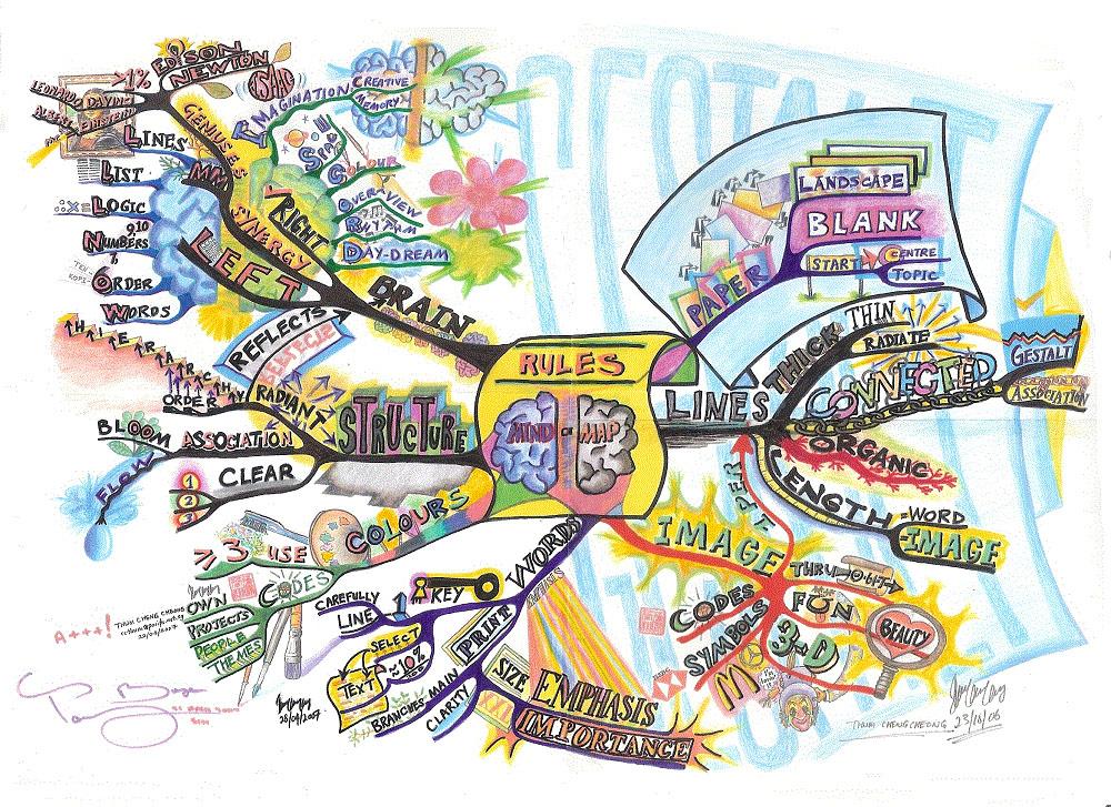 Drawing An Idea Map To Spark Creativity Writeraccess
