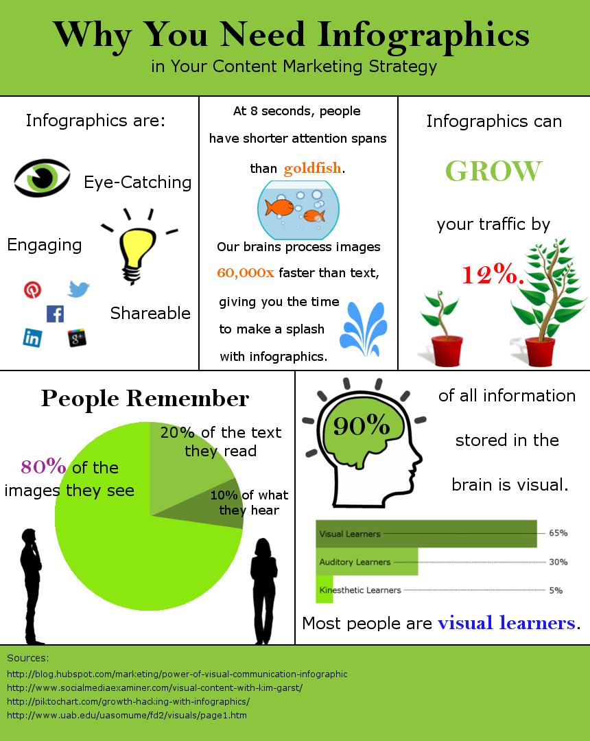 inforgraphic on inforgraphics
