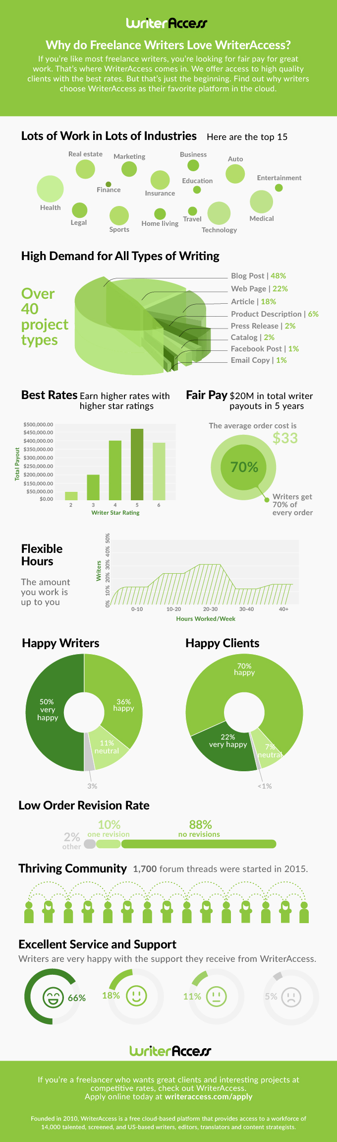 WriterAccess Writer Infographic 2016