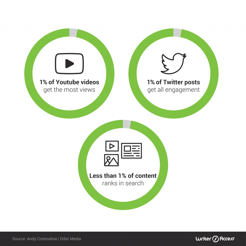 the amount of content that actually gets shared in content marketing creation