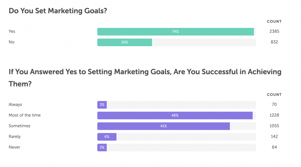 CoSchedule Marketing Survey