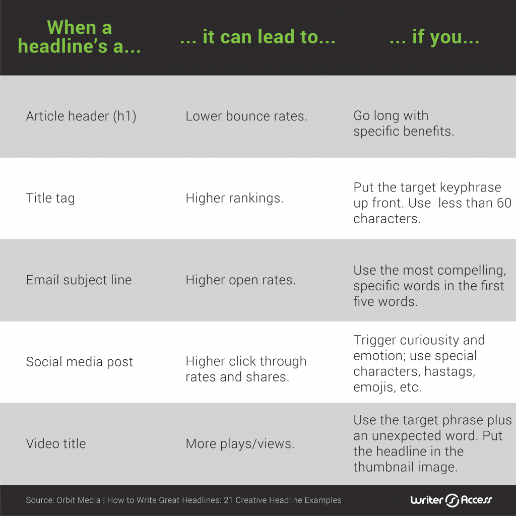 How headlines can impact your content marketing