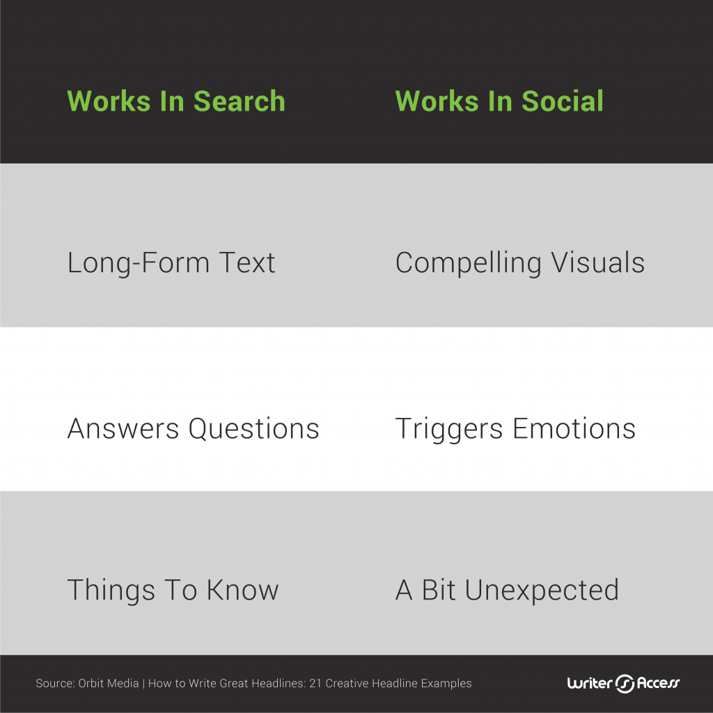 what works in search and social headlines for content creation in marketing