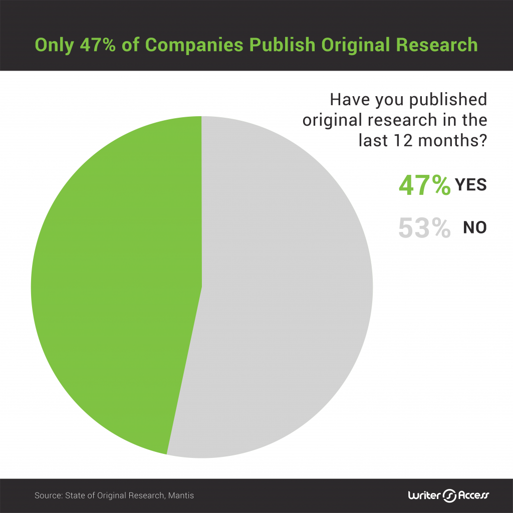 How many people publish original content in marketing
