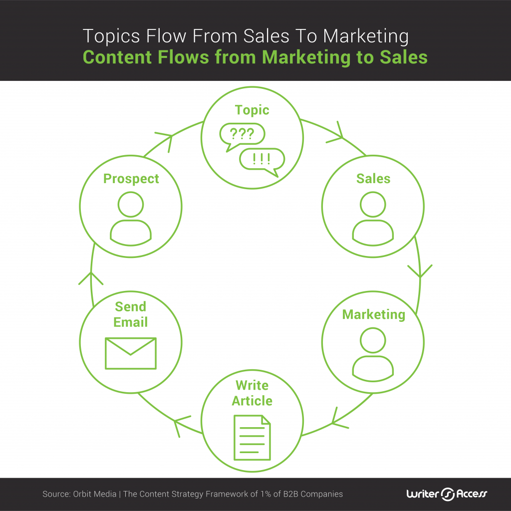 The question to topic flow of content creation in marketing