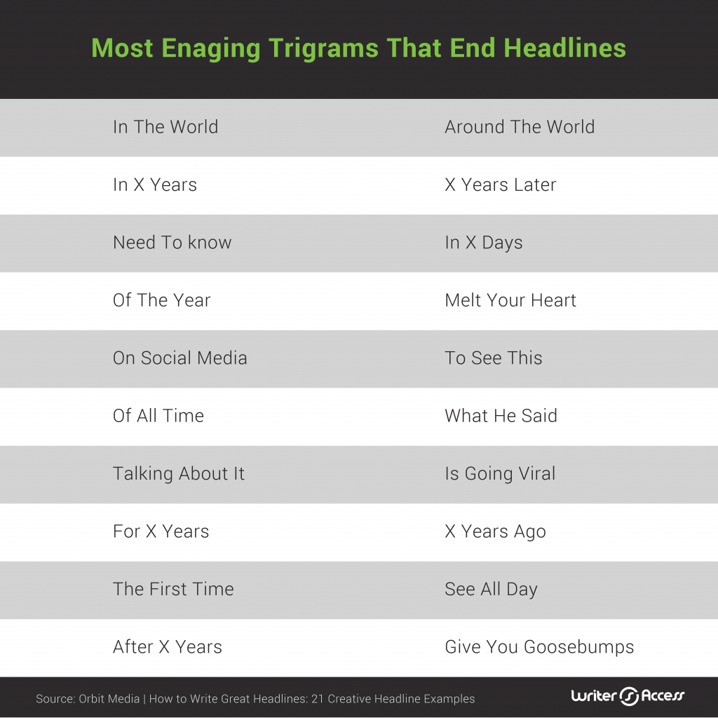 Top engaging trigrams that end headlines in social media content creation