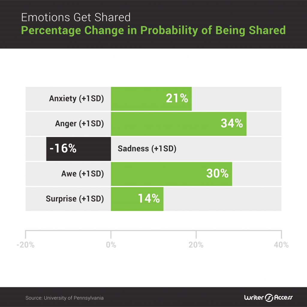 How emotions get shared with social media content creation in marketing