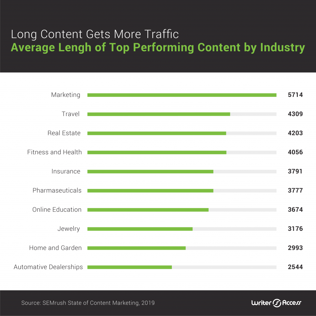 How long form content is used across industries for content creation in marketing