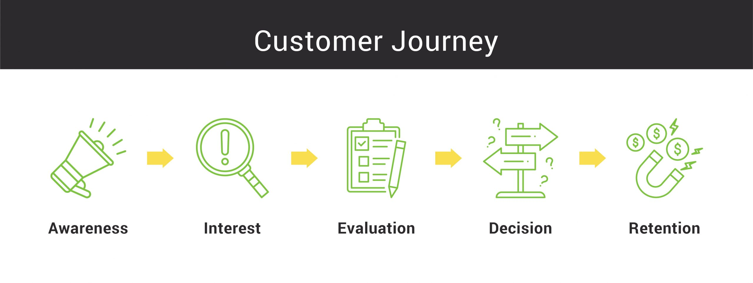 The stages of a customer's journey when content planning