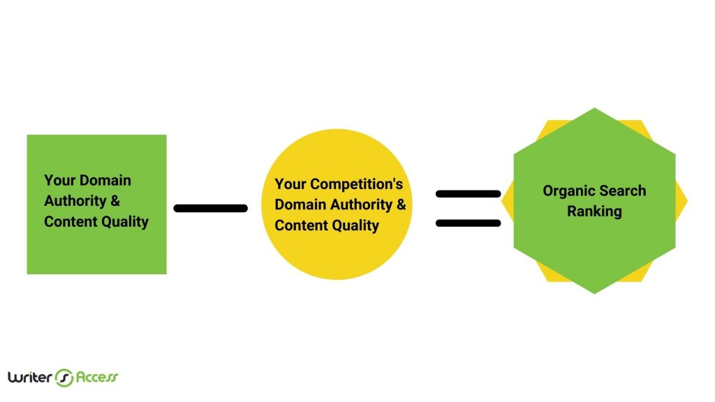 how to rank in organic search content quality and domain authority
