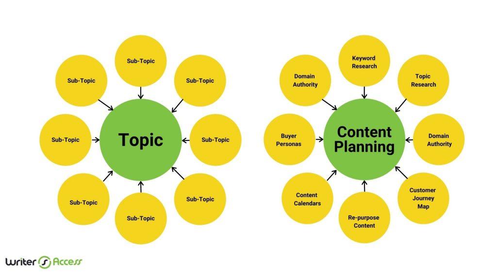 creating-topics-sub-topics-content-planning