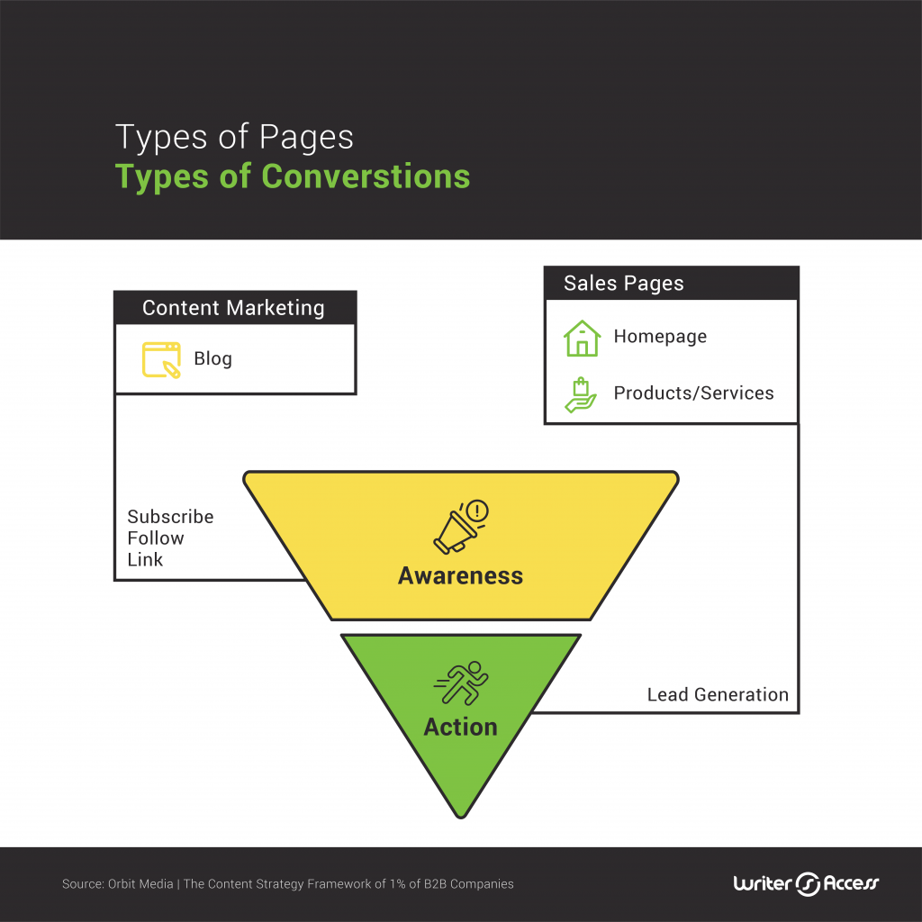 The different types of pages of content creation in marketing
