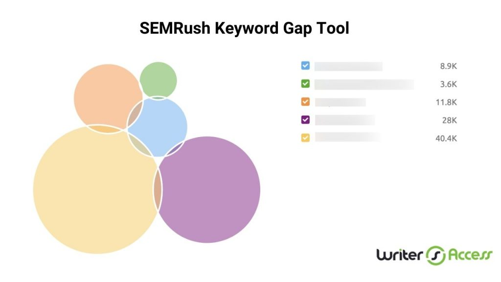 Comparing keyword gaps using SEMrush for content planning