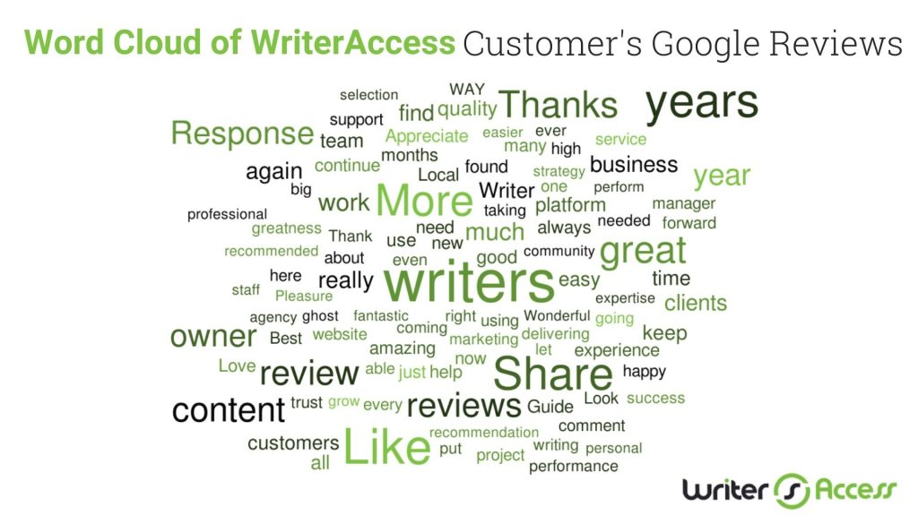 Google review voice of customer data for WriterAccess