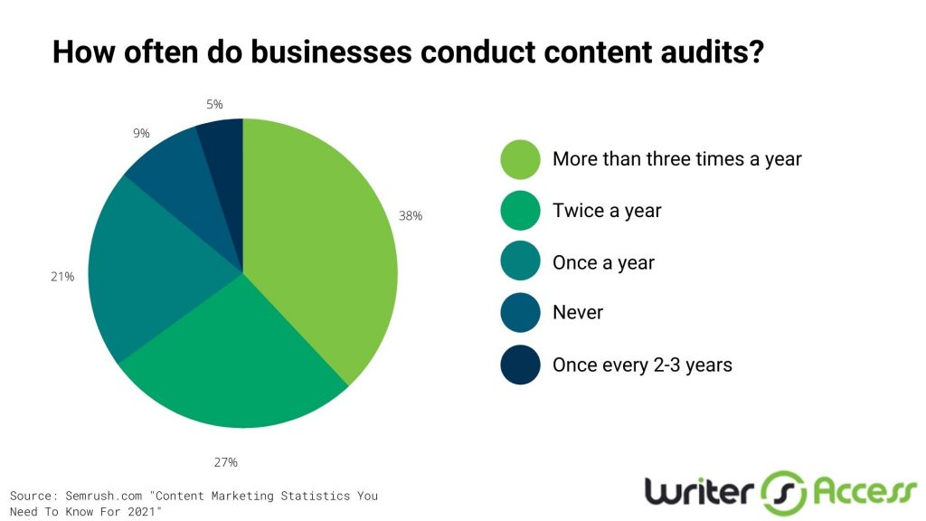 conducting a content audit when content planning